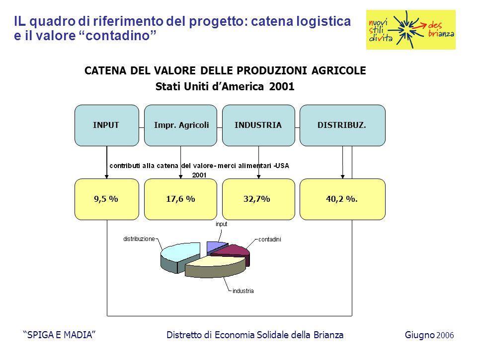 Gli investimenti SPIGA E MADIA Distretto di Economia Solidale della BrianzaGiugno 2006