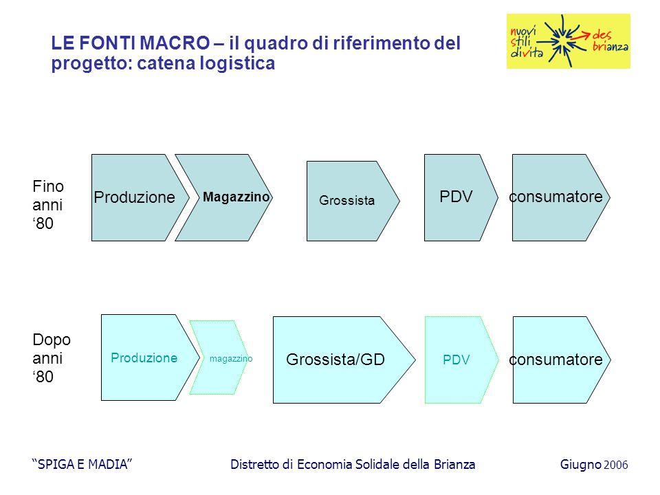 I costi di gestione e il quadro dei ricavi SPIGA E MADIA Distretto di Economia Solidale della BrianzaGiugno 2006