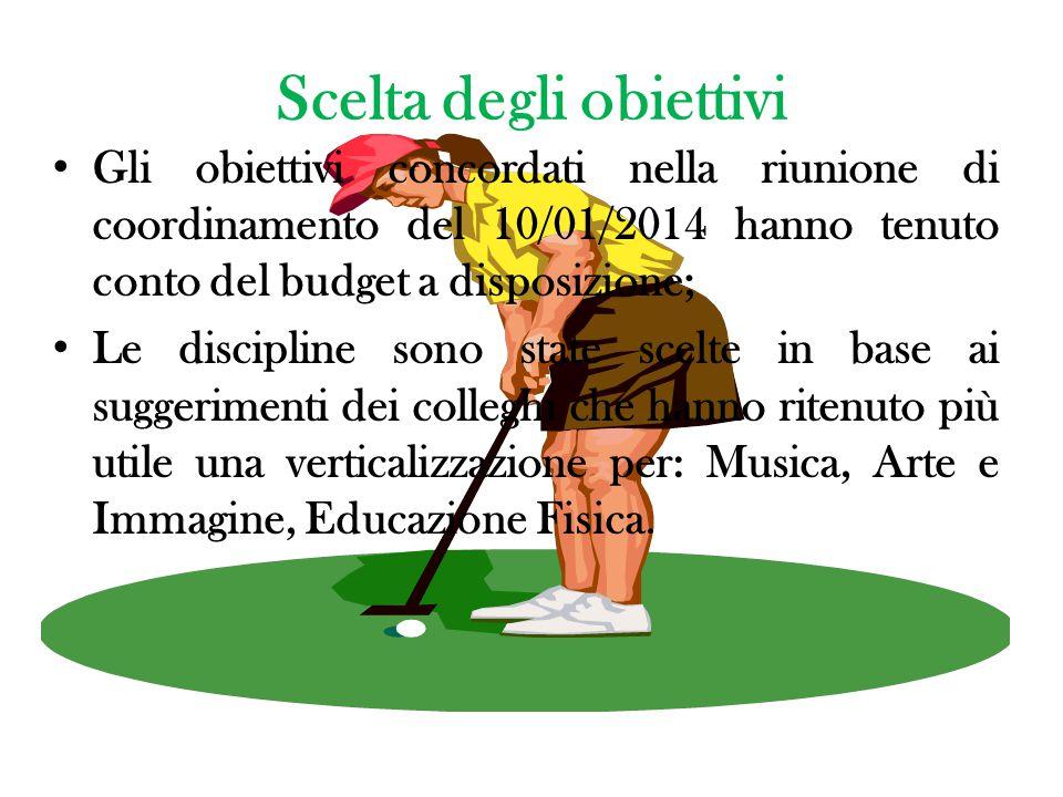 Scelta degli obiettivi Gli obiettivi concordati nella riunione di coordinamento del 10/01/2014 hanno tenuto conto del budget a disposizione; Le discip