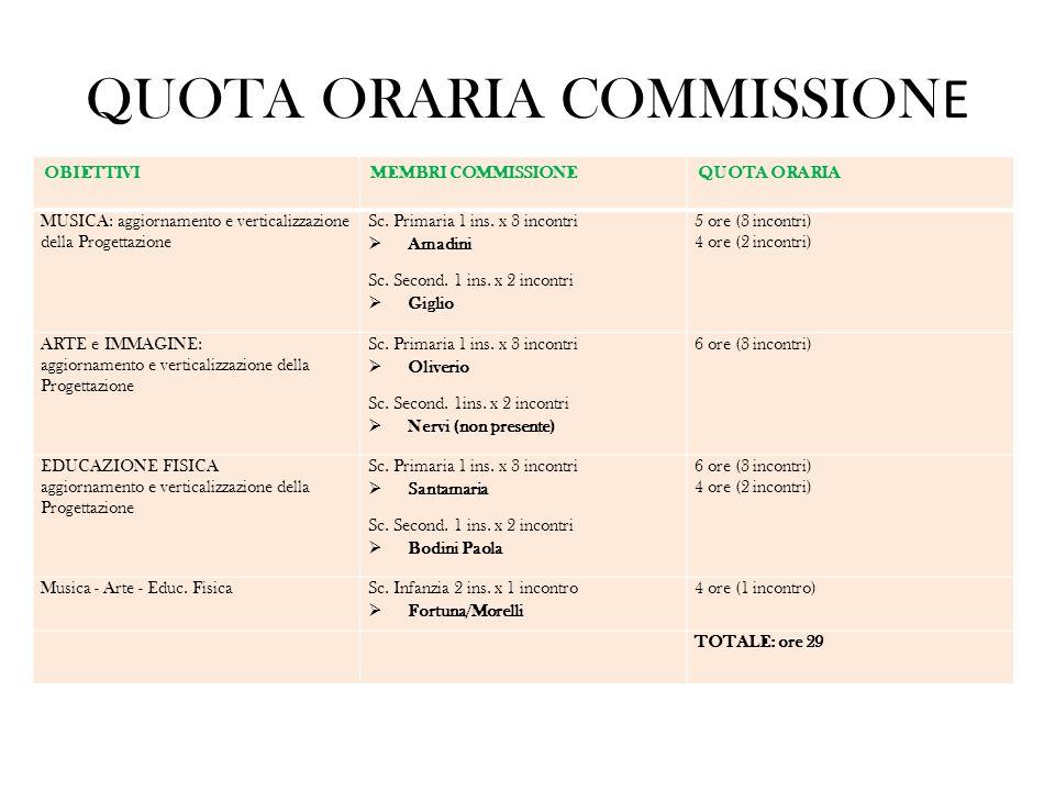 QUOTA ORARIA COMMISSION E OBIETTIVIMEMBRI COMMISSIONEQUOTA ORARIA MUSICA: aggiornamento e verticalizzazione della Progettazione Sc. Primaria 1 ins. x