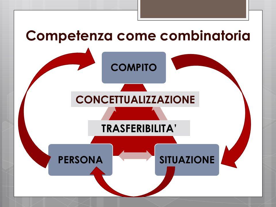 Competenza come combinatoria COMPITOSITUAZIONEPERSONA CONCETTUALIZZAZIONE TRASFERIBILITA'