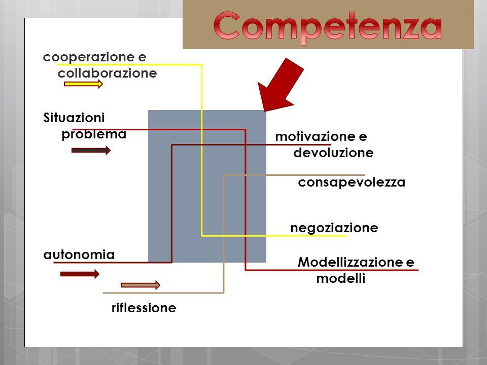 autonomia riflessione cooperazione e collaborazione Situazioni problema Modellizzazione e modelli negoziazione motivazione e devoluzione consapevolezza