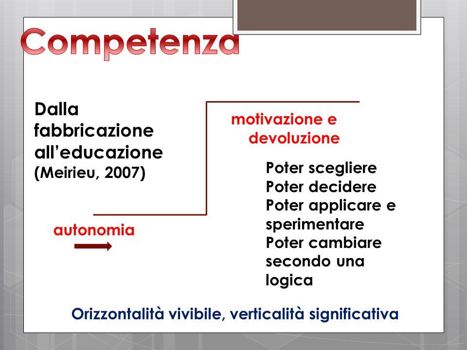 autonomia motivazione e devoluzione Dalla fabbricazione all'educazione (Meirieu, 2007) Poter scegliere Poter decidere Poter applicare e sperimentare Poter cambiare secondo una logica Orizzontalità vivibile, verticalità significativa