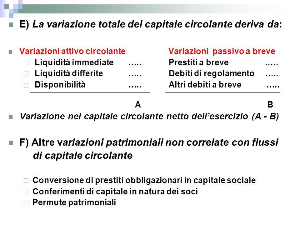 E) La variazione totale del capitale circolante deriva da: Variazioni attivo circolante Variazioni passivo a breve  Liquidità immediate ….. Prestiti