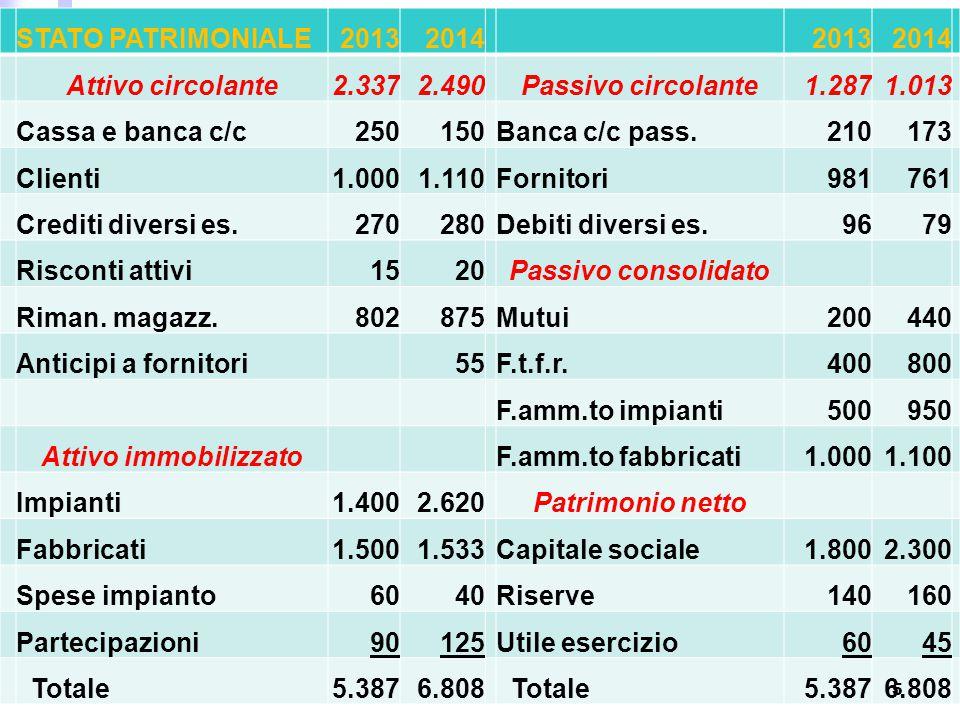 STATO PATRIMONIALE2013201420132014 Attivo circolante2.3372.490Passivo circolante1.2871.013 Cassa e banca c/c250150Banca c/c pass.210173 Clienti1.0001.