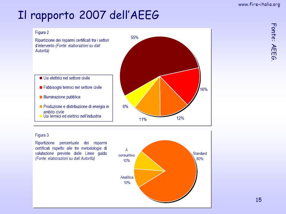 www.fire-italia.org 15 Il rapporto 2007 dell'AEEG Fonte: AEEG.