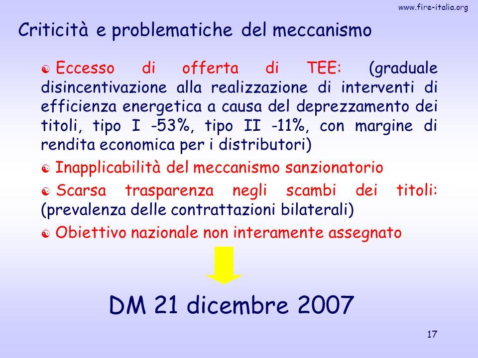www.fire-italia.org 17 Criticità e problematiche del meccanismo  Eccesso di offerta di TEE: (graduale disincentivazione alla realizzazione di interve