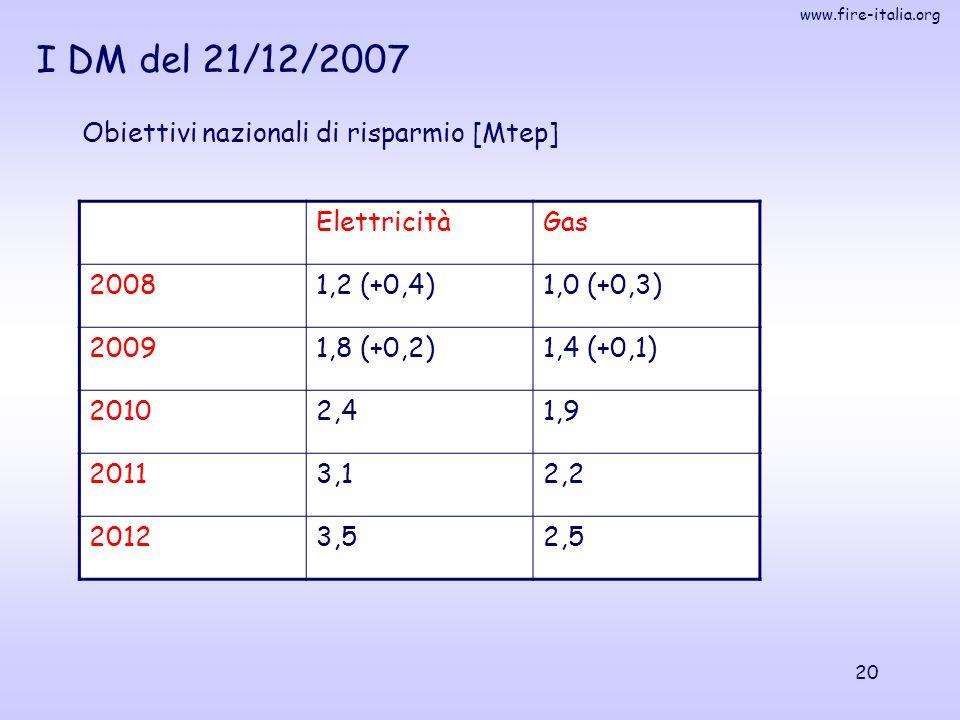 www.fire-italia.org 20 Obiettivi nazionali di risparmio [Mtep] ElettricitàGas 20081,2 (+0,4)1,0 (+0,3) 20091,8 (+0,2)1,4 (+0,1) 20102,41,9 20113,12,2