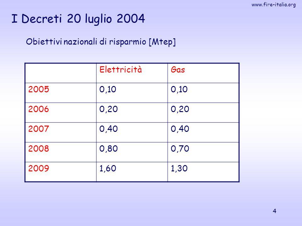 www.fire-italia.org 4 I Decreti 20 luglio 2004 Obiettivi nazionali di risparmio [Mtep] ElettricitàGas 20050,10 20060,20 20070,40 20080,800,70 20091,60