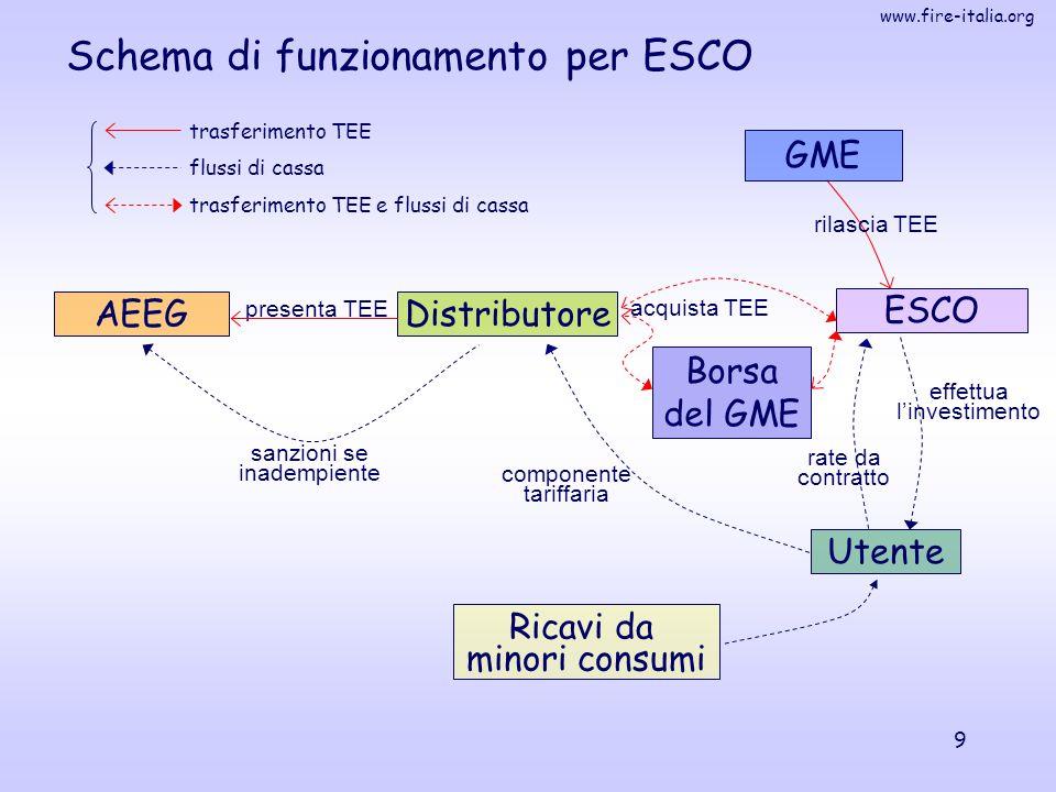 www.fire-italia.org 9 Schema di funzionamento per ESCO effettua l'investimento AEEG ESCO Distributore presenta TEE Ricavi da minori consumi componente