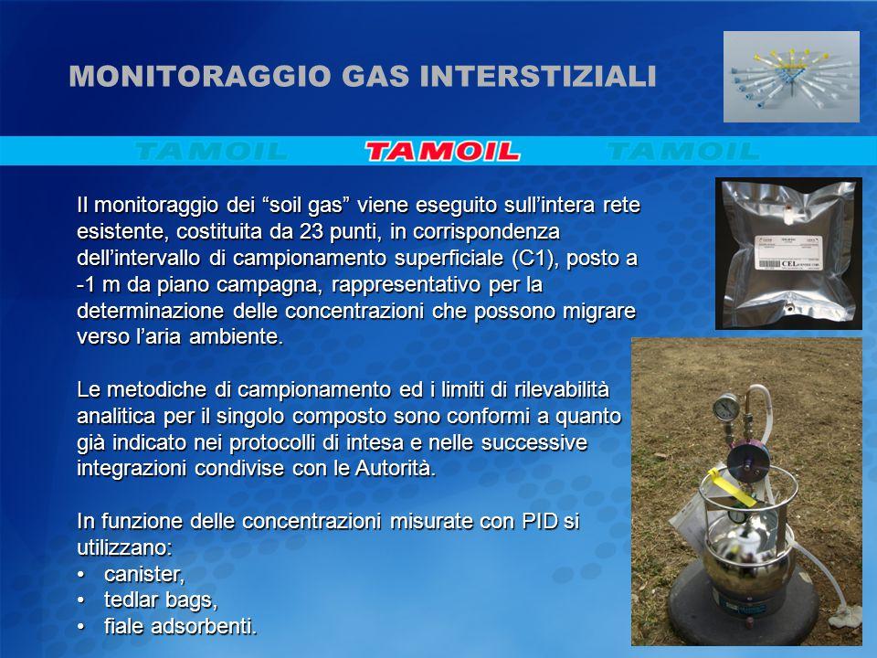 Il monitoraggio dei soil gas viene eseguito sull'intera rete esistente, costituita da 23 punti, in corrispondenza dell'intervallo di campionamento superficiale (C1), posto a -1 m da piano campagna, rappresentativo per la determinazione delle concentrazioni che possono migrare verso l'aria ambiente.