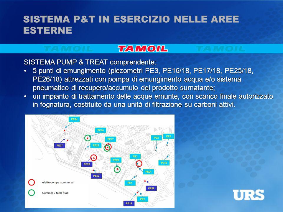 SISTEMA P&T IN ESERCIZIO NELLE AREE ESTERNE SISTEMA PUMP & TREAT comprendente: 5 punti di emungimento (piezometri PE3, PE16/18, PE17/18, PE25/18, PE26/18) attrezzati con pompa di emungimento acqua e/o sistema pneumatico di recupero/accumulo del prodotto surnatante;5 punti di emungimento (piezometri PE3, PE16/18, PE17/18, PE25/18, PE26/18) attrezzati con pompa di emungimento acqua e/o sistema pneumatico di recupero/accumulo del prodotto surnatante; un impianto di trattamento delle acque emunte, con scarico finale autorizzato in fognatura, costituito da una unità di filtrazione su carboni attivi.un impianto di trattamento delle acque emunte, con scarico finale autorizzato in fognatura, costituito da una unità di filtrazione su carboni attivi.