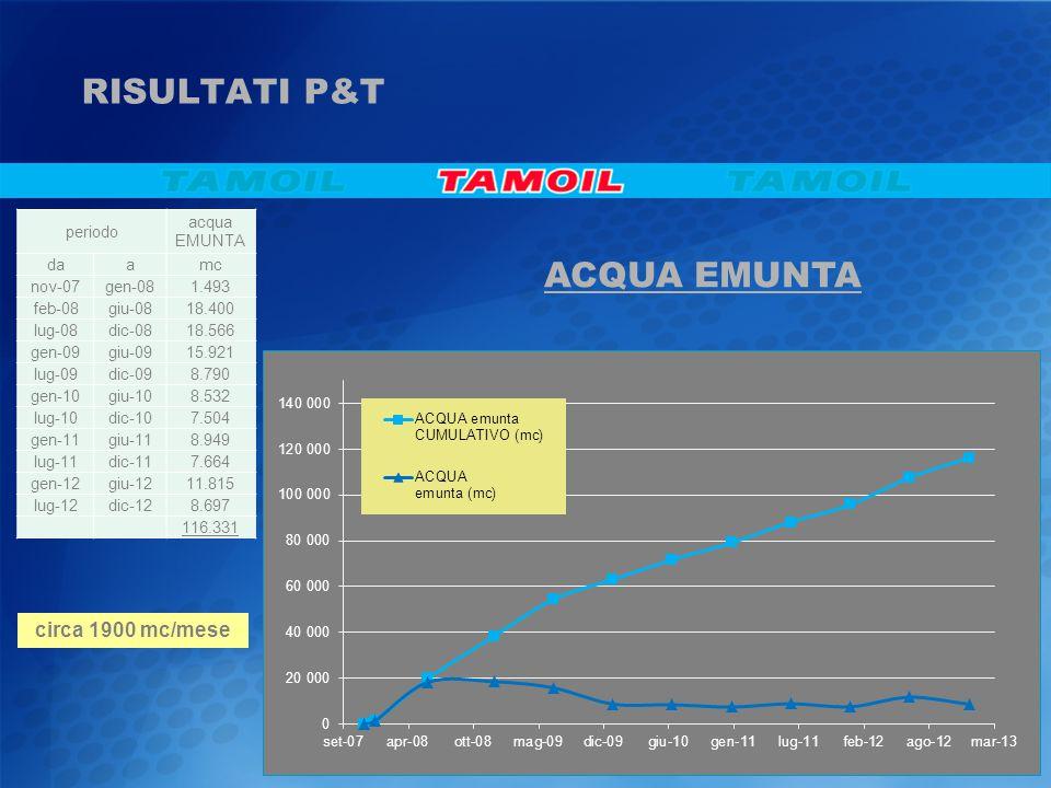 RISULTATI P&T ACQUA EMUNTA circa 1900 mc/mese periodo acqua EMUNTA daamc nov-07gen-081.493 feb-08giu-0818.400 lug-08dic-0818.566 gen-09giu-0915.921 lu