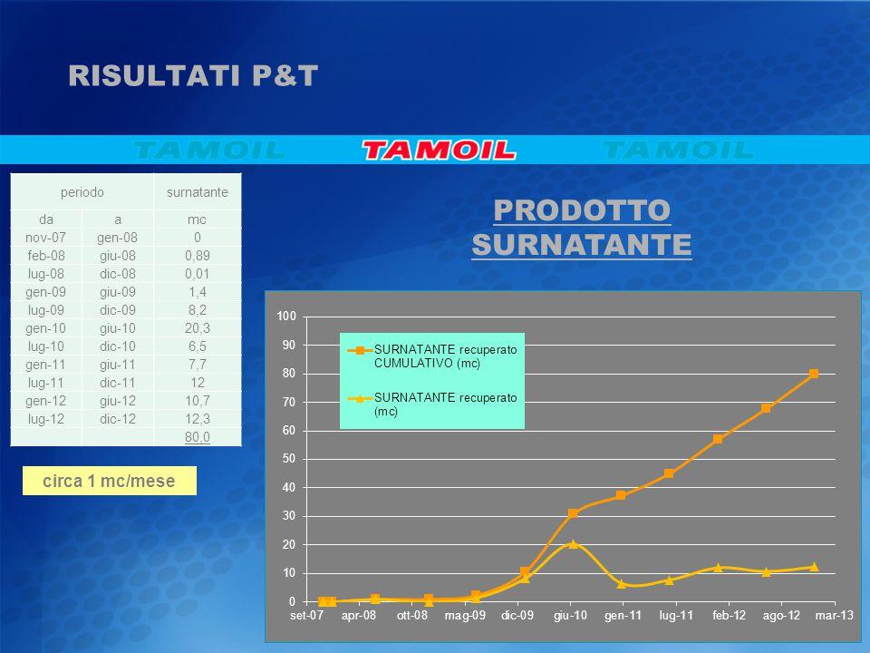 RISULTATI P&T PRODOTTO SURNATANTE circa 1 mc/mese periodosurnatante daamc nov-07gen-080 feb-08giu-080,89 lug-08dic-080,01 gen-09giu-091,4 lug-09dic-098,2 gen-10giu-1020,3 lug-10dic-106,5 gen-11giu-117,7 lug-11dic-1112 gen-12giu-1210,7 lug-12dic-1212,3 80,0