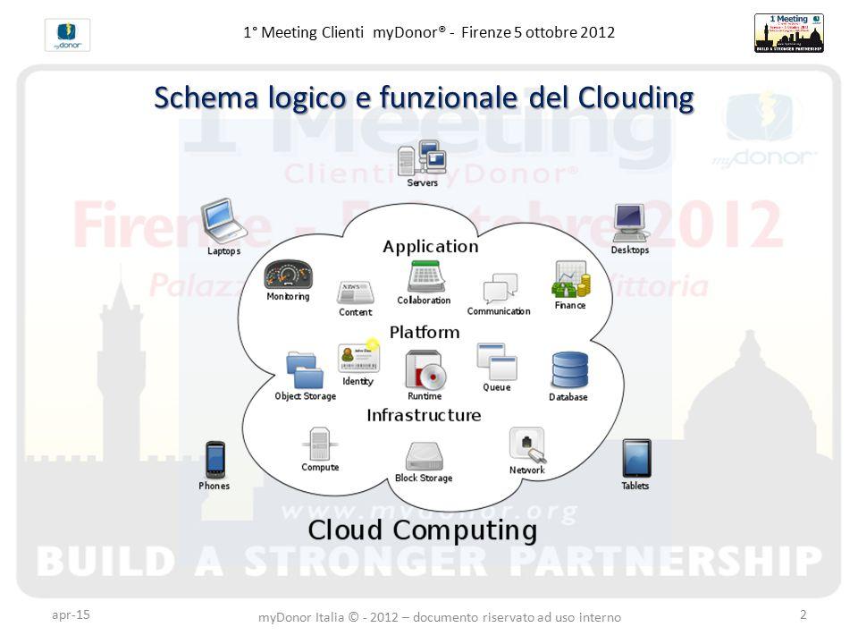 apr-152 1° Meeting Clienti myDonor® - Firenze 5 ottobre 2012 Schema logico e funzionale del Clouding myDonor Italia © - 2012 – documento riservato ad