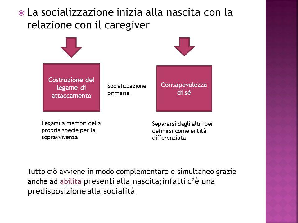  La socializzazione inizia alla nascita con la relazione con il caregiver Costruzione del legame di attaccamento Consapevolezza di sé Legarsi a membr
