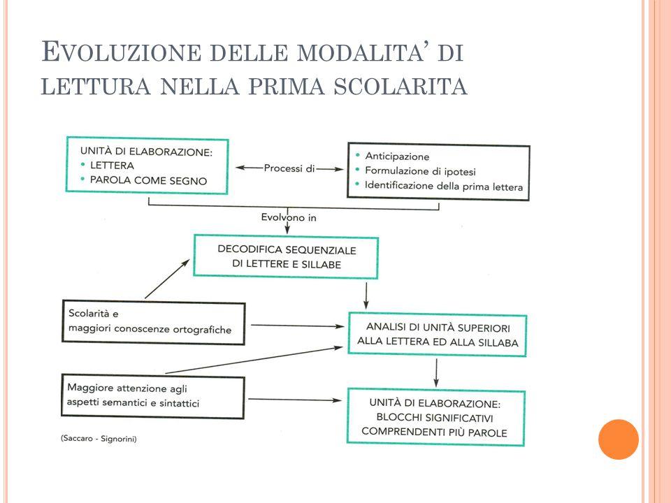 E VOLUZIONE DELLE MODALITA ' DI LETTURA NELLA PRIMA SCOLARITA