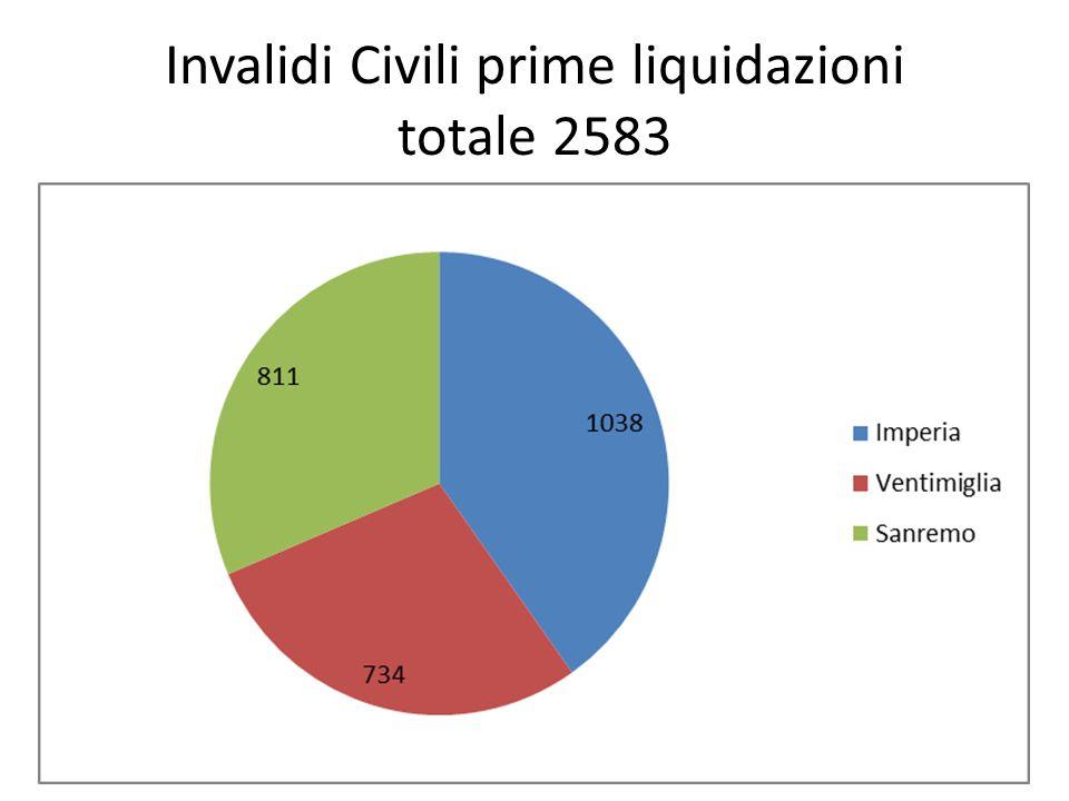 Invalidi Civili prime liquidazioni totale 2583