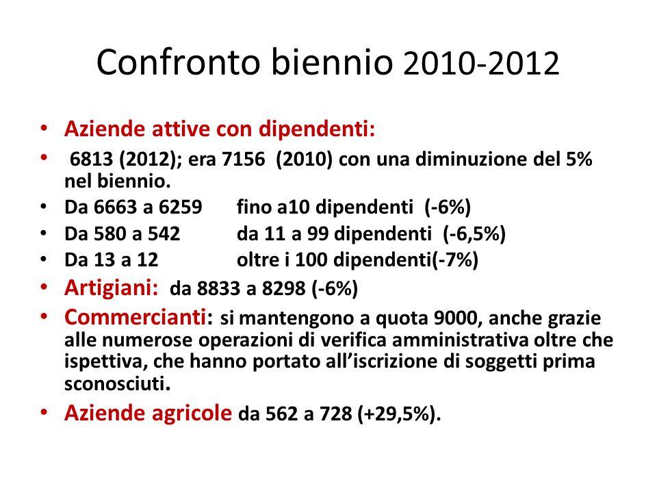 Confronto biennio 2010-2012 Aziende attive con dipendenti: 6813 (2012); era 7156 (2010) con una diminuzione del 5% nel biennio.