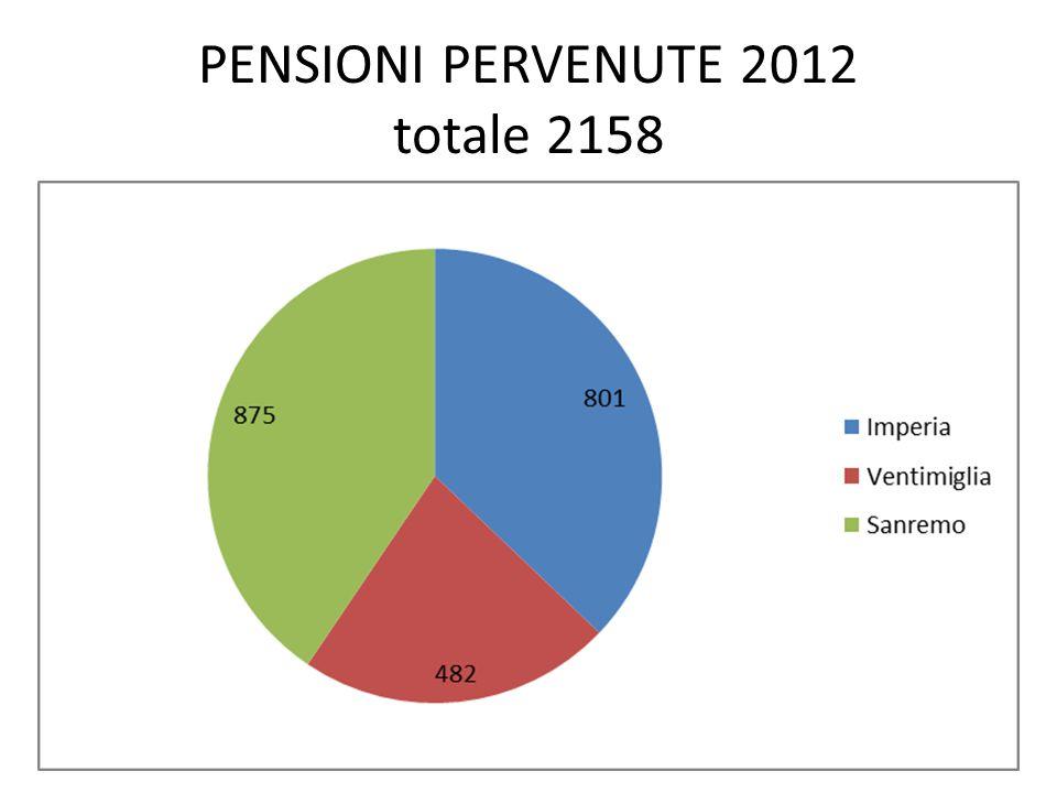 PENSIONI PERVENUTE 2012 totale 2158