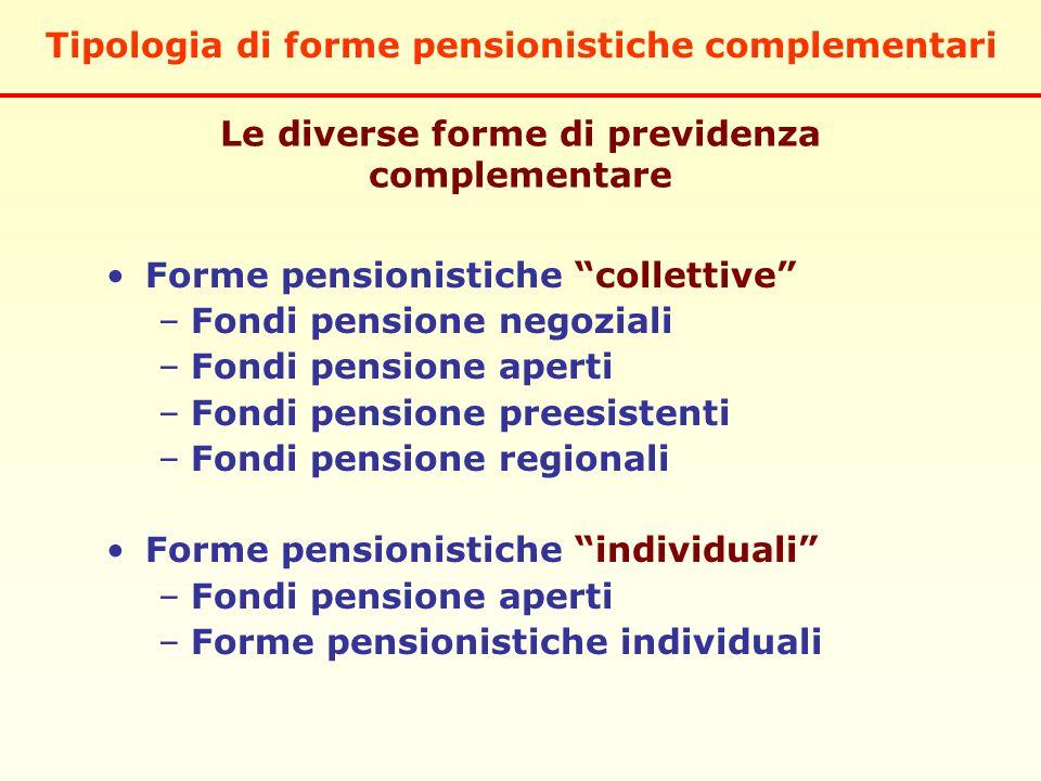 Le diverse forme di previdenza complementare Forme pensionistiche collettive –Fondi pensione negoziali –Fondi pensione aperti –Fondi pensione preesistenti –Fondi pensione regionali Forme pensionistiche individuali –Fondi pensione aperti –Forme pensionistiche individuali