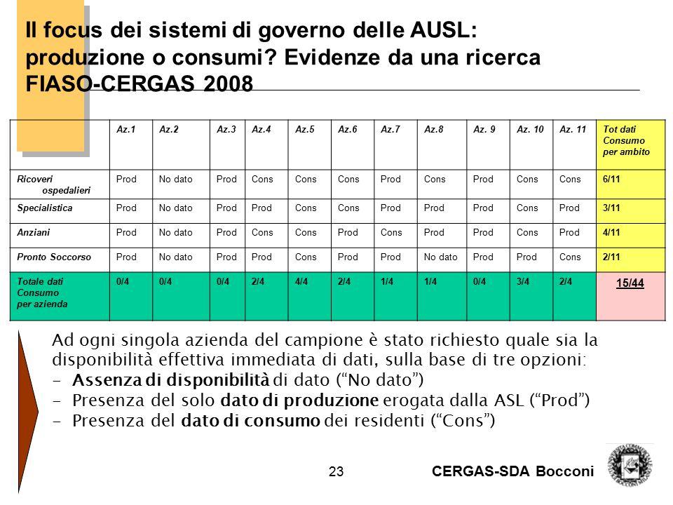 CERGAS-SDA Bocconi 23 Il focus dei sistemi di governo delle AUSL: produzione o consumi? Evidenze da una ricerca FIASO-CERGAS 2008 Az.1Az.2Az.3Az.4Az.5