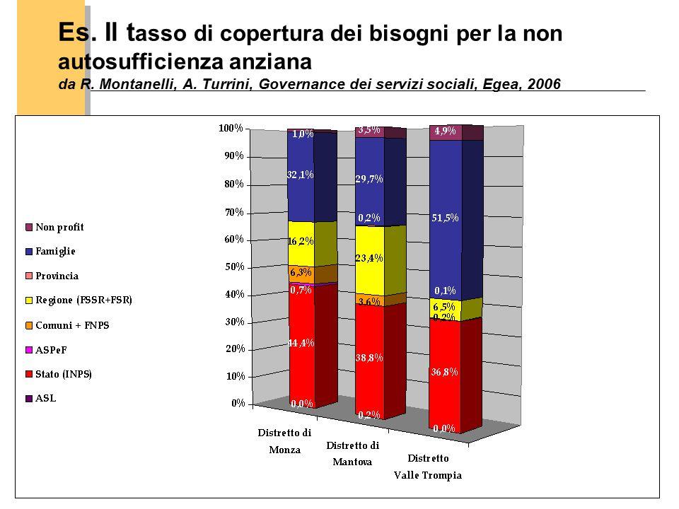 CERGAS-SDA Bocconi 27 Es. Il t asso di copertura dei bisogni per la non autosufficienza anziana da R. Montanelli, A. Turrini, Governance dei servizi s