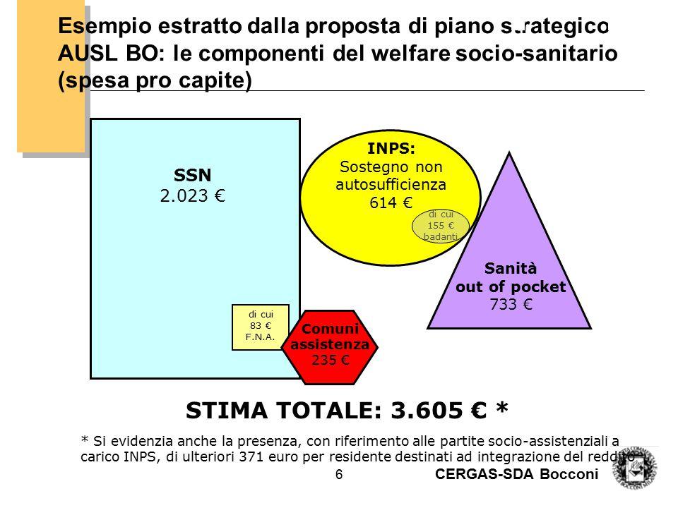 CERGAS-SDA Bocconi 6 Esempio estratto dalla proposta di piano strategico AUSL BO: le componenti del welfare socio-sanitario (spesa pro capite) SSN 2.0