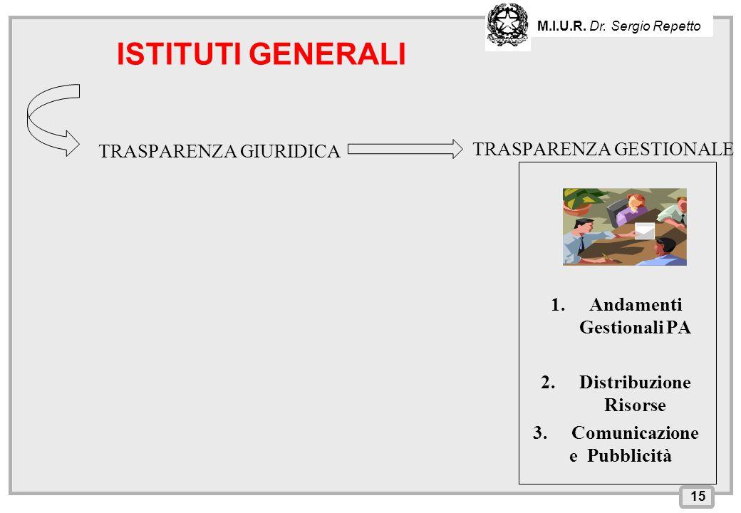 INPS – Direzione Provinciale di Cagliari TRASPARENZA GIURIDICA TRASPARENZA GESTIONALE 1.Andamenti Gestionali PA 2.Distribuzione Risorse 3.Comunicazion