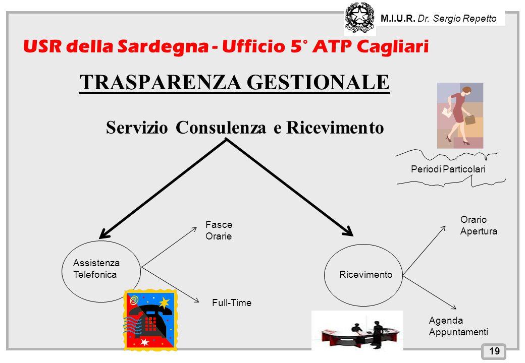INPS – Direzione Provinciale di Cagliari TRASPARENZA GESTIONALE 19 USR della Sardegna - Ufficio 5° ATP Cagliari M.I.U.R. Dr. Sergio Repetto Servizio C
