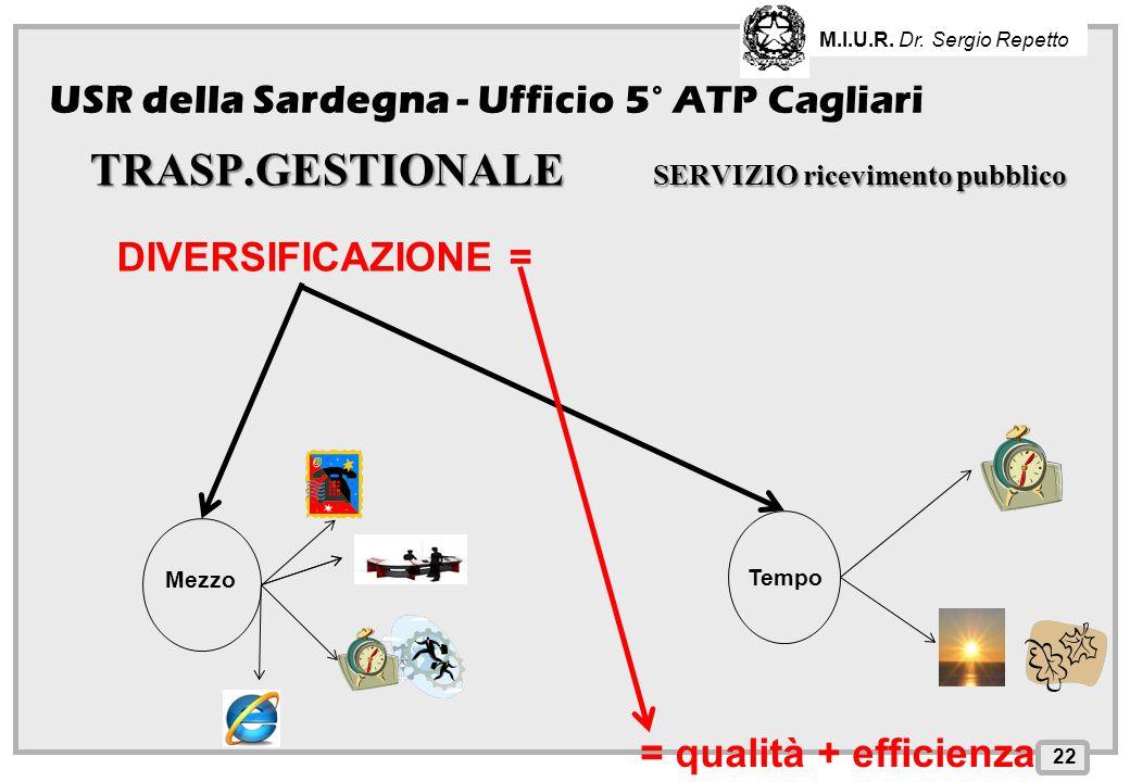 INPS – Direzione Provinciale di Cagliari TRASP.GESTIONALE SERVIZIO ricevimento pubblico 22 USR della Sardegna - Ufficio 5° ATP Cagliari M.I.U.R. Dr. S