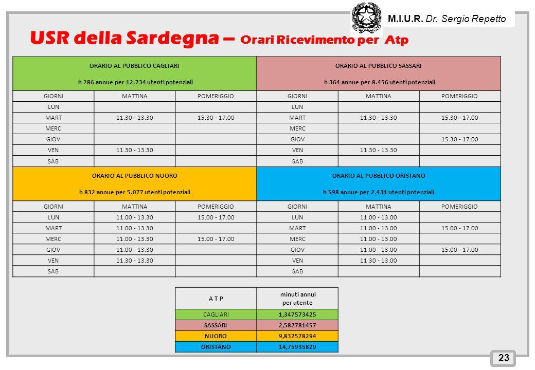 INPS – Direzione Provinciale di Cagliari 23 M.I.U.R. Dr. Sergio Repetto USR della Sardegna – Orari Ricevimento per Atp ORARIO AL PUBBLICO CAGLIARI h 2