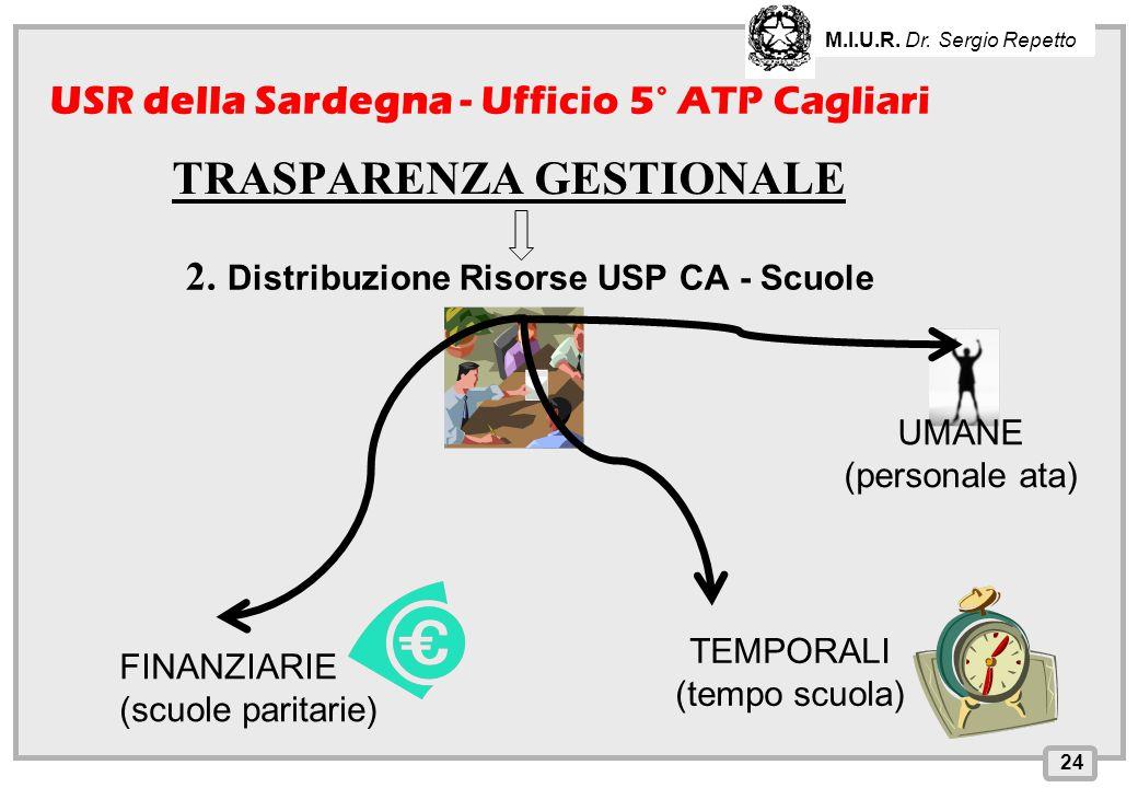 INPS – Direzione Provinciale di Cagliari TRASPARENZA GESTIONALE 24 USR della Sardegna - Ufficio 5° ATP Cagliari M.I.U.R. Dr. Sergio Repetto 2. Distrib