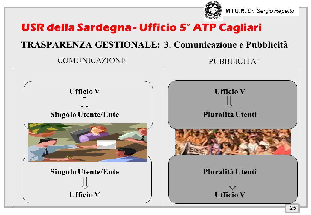 INPS – Direzione Provinciale di Cagliari COMUNICAZIONE Ufficio V Singolo Utente/Ente Ufficio V PUBBLICITA' 25 M.I.U.R. Dr. Sergio Repetto USR della Sa