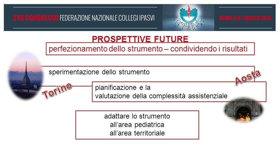 PROSPETTIVE FUTURE perfezionamento dello strumento – condividendo i risultati adattare lo strumento all'area pediatrica all'area territoriale sperimen