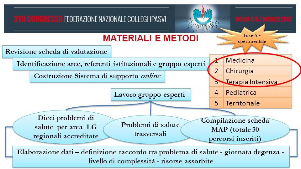 MATERIALI E METODI Revisione scheda di valutazione Fase A - sperimentale Costruzione Sistema di supporto online Lavoro gruppo esperti Dieci problemi d