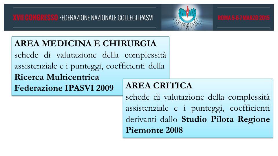 Modalità di lavoro = ICD 9 CM  DRG  MDC Significatività (valutazione) = Dati SDO Piemonte 2012 identificazione criteri di esclusione: Fase B - allargata Fase B - allargata DRG con … % totale dimessi <2 Deg media < 1,2 Con Complicanze Età < 18 anni complessità assistenziale schede percorsi DRG – ICD9 CM
