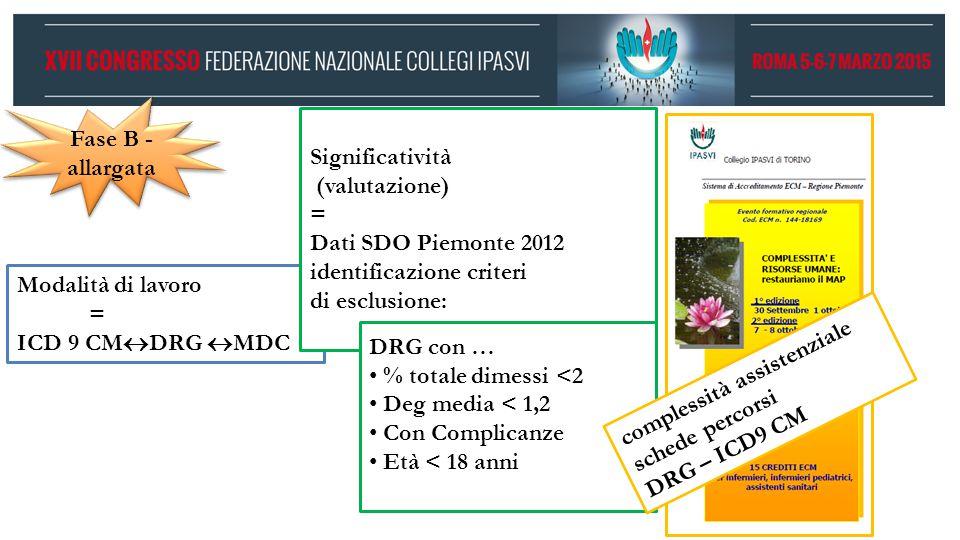 Modalità di lavoro = ICD 9 CM  DRG  MDC Significatività (valutazione) = Dati SDO Piemonte 2012 identificazione criteri di esclusione: Fase B - allar