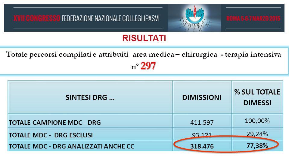 RISULTATI SINTESI DRG … DIMISSIONI % SUL TOTALE DIMESSI TOTALE CAMPIONE MDC - DRG411.597 100,00% TOTALE MDC - DRG ESCLUSI93.121 29,24% TOTALE MDC - DR