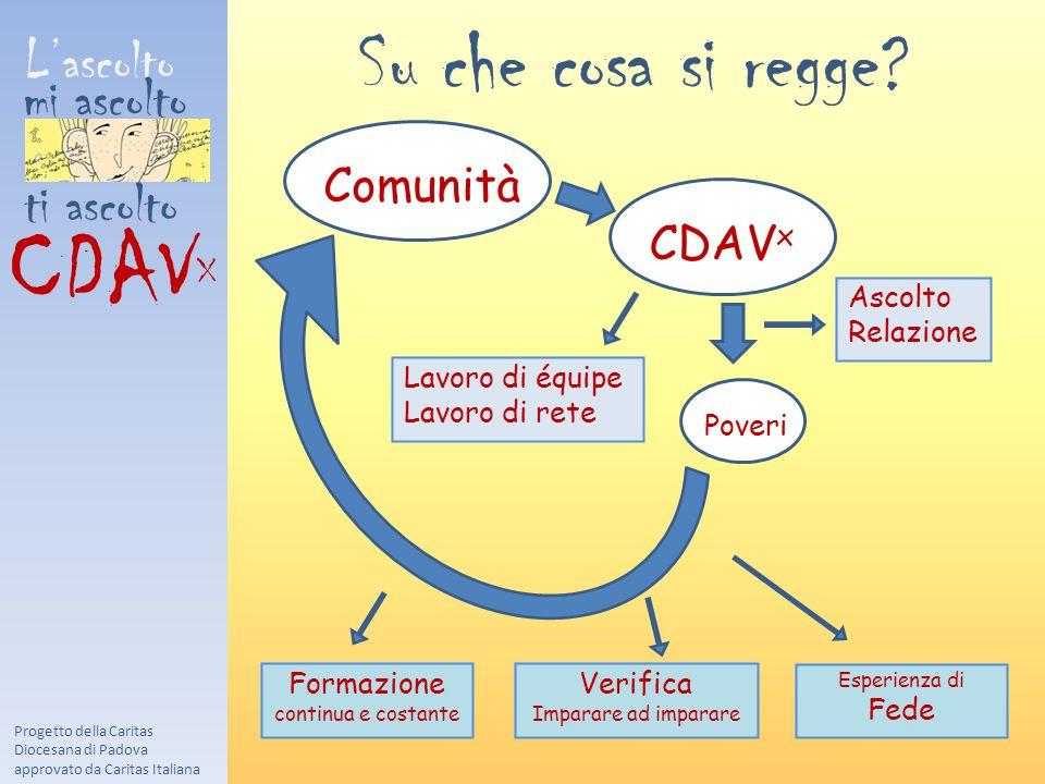 L'ascolto mi ascolto ti ascolto CDAV X Progetto della Caritas Diocesana di Padova approvato da Caritas Italiana Comunità CDAV x Poveri Ascolto Relazione Lavoro di équipe Lavoro di rete Su che cosa si regge.