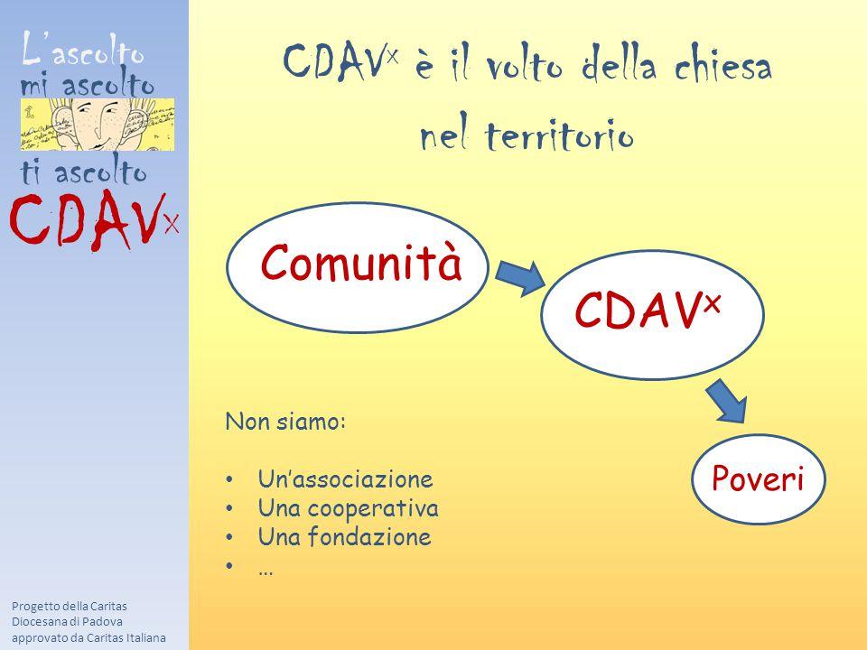 L'ascolto mi ascolto ti ascolto CDAV X CDAV x è il volto della chiesa nel territorio Comunità Progetto della Caritas Diocesana di Padova approvato da