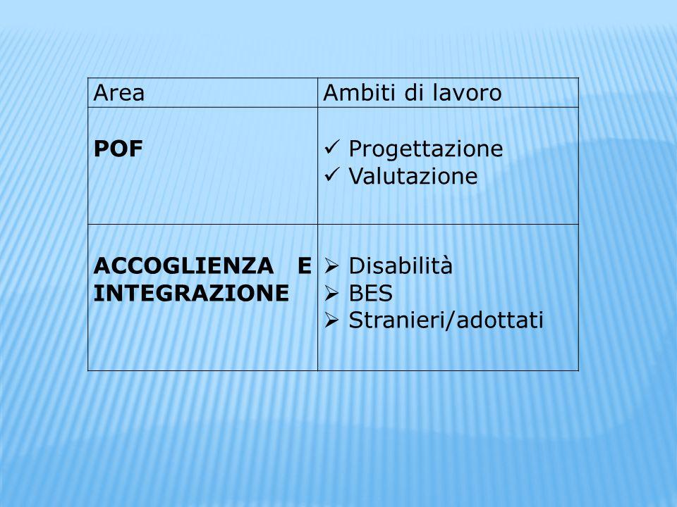 AreaAmbiti di lavoro POF Progettazione Valutazione ACCOGLIENZA E INTEGRAZIONE  Disabilità  BES  Stranieri/adottati