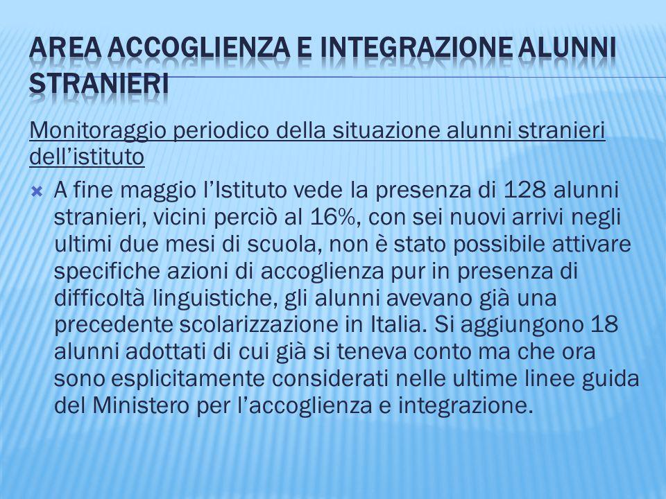 Monitoraggio periodico della situazione alunni stranieri dell'istituto  A fine maggio l'Istituto vede la presenza di 128 alunni stranieri, vicini per