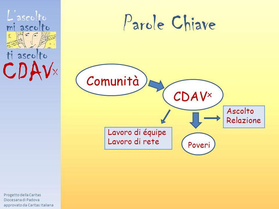 L'ascolto mi ascolto ti ascolto CDAV X Progetto della Caritas Diocesana di Padova approvato da Caritas Italiana Comunità CDAV x Poveri Parole Chiave Ascolto Relazione Lavoro di équipe Lavoro di rete