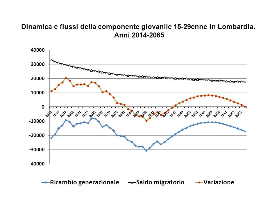 Dinamica e flussi della componente giovanile 15-29enne in Lombardia. Anni 2014-2065