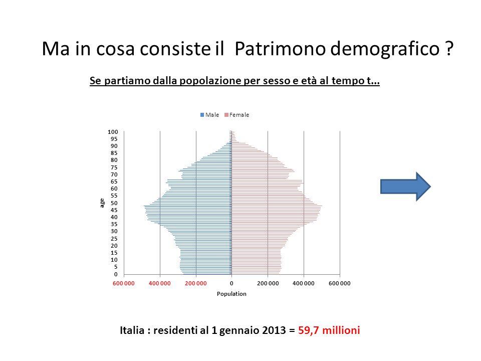 Ma in cosa consiste il Patrimono demografico ? Se partiamo dalla popolazione per sesso e età al tempo t... Italia : residenti al 1 gennaio 2013 = 59,7