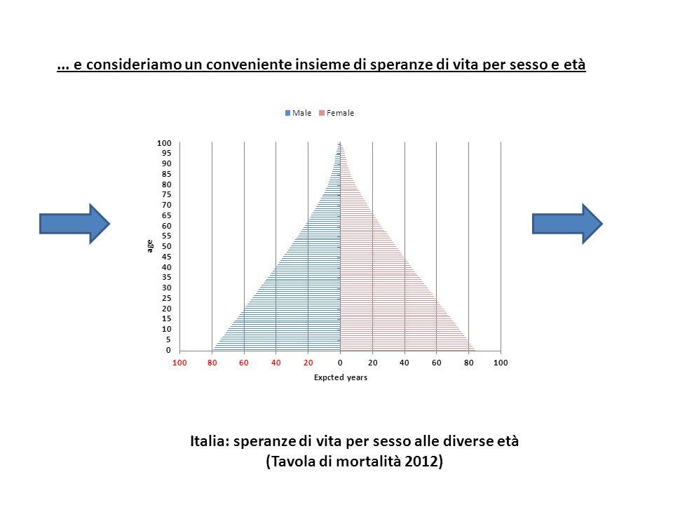 Italia: speranze di vita per sesso alle diverse età (Tavola di mortalità 2012)... e consideriamo un conveniente insieme di speranze di vita per sesso