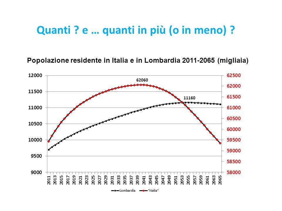 Quanti ? e … quanti in più (o in meno) ? Popolazione residente in Italia e in Lombardia 2011-2065 (migliaia)