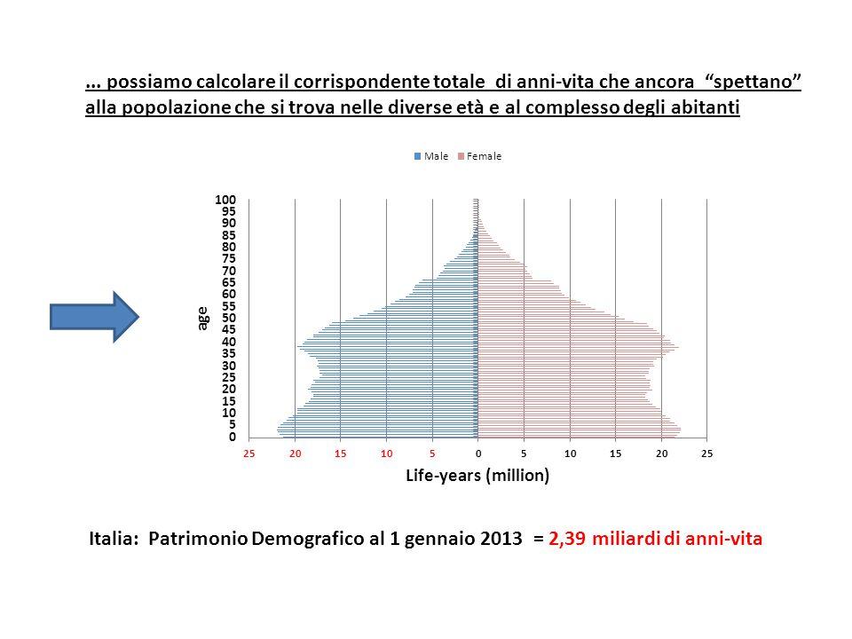 """... possiamo calcolare il corrispondente totale di anni-vita che ancora """"spettano"""" alla popolazione che si trova nelle diverse età e al complesso degl"""