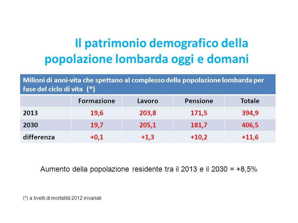 Il patrimonio demografico della popolazione lombarda oggi e domani Milioni di anni-vita che spettano al complesso della popolazione lombarda per fase
